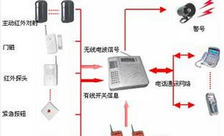 1.3 报警单元电路   由555定时器和芯片kd9561组成.